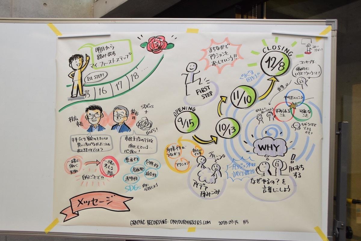 福山未来共創塾:オープニングセッションレポート